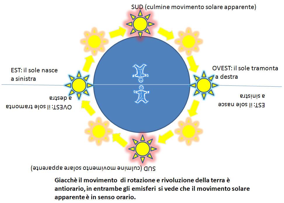Pannello Solare A Sud Ovest : Roma taichi village punti cardinali e corrispondenze